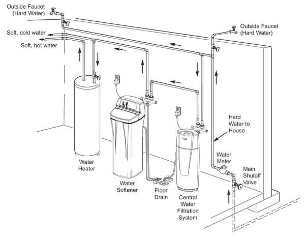 water softener installation for basement diagram