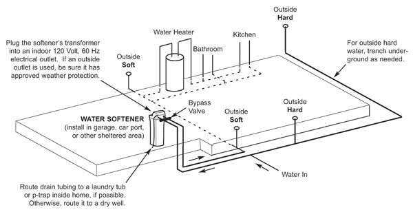 basement slab foundation water softener installation